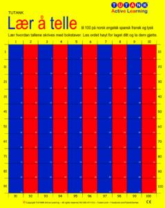 Lær å telle på norsk nynorsk engelsk spansk fransk italiensk og tysk